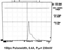 158ps pulsewidth