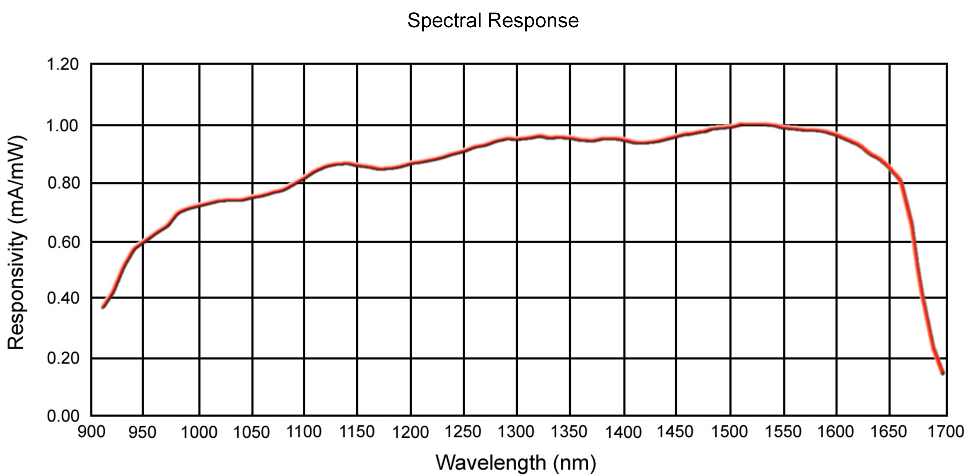 Model 7511A Spectral Response